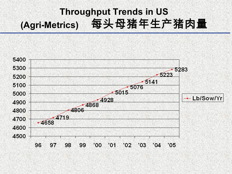 Throughput Trends in US (Agri-Metrics) 每头母猪年生产猪肉量