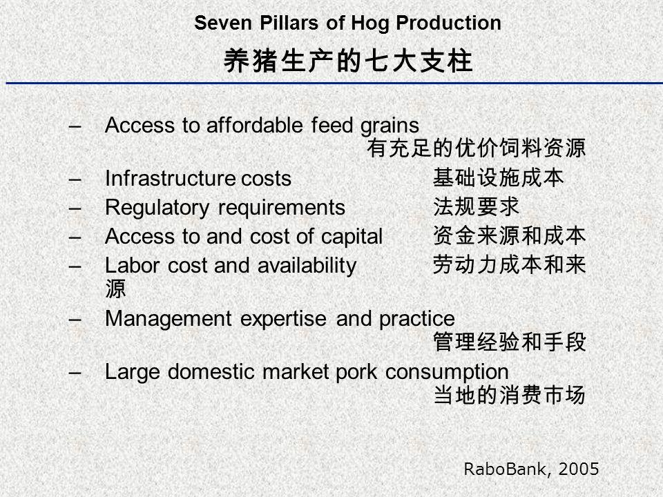Throughput Trends in US (Agri-Metrics) 每头母猪年生产小猪头数