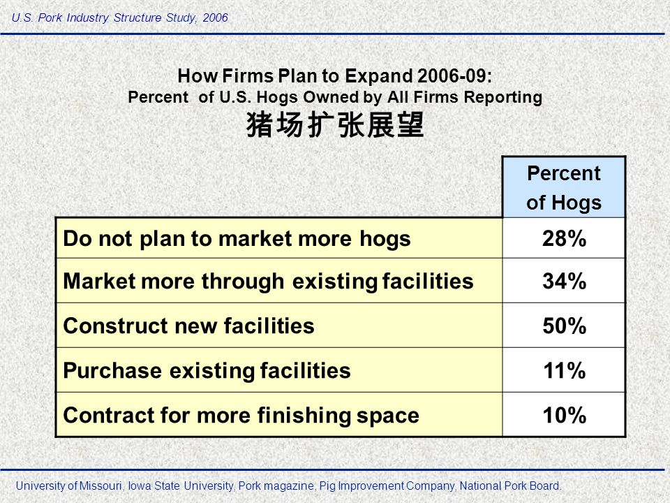 Use of AI in the USA Swine Industry 人工授精技术的使用 1990 only 5% of the sow were artificially inseminated 2000 approximately 60% were bred with AI 2007 > than 90% bred with AI Typical dose is 75-80 ml, 2.5-3 billion sperm cells/dose Singleton, WL.