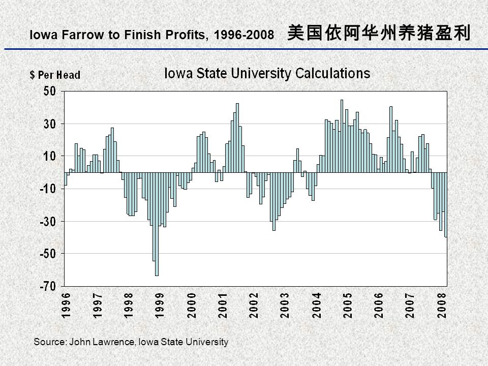 Cost of Slaughter Hog Production 美国生猪成本 Iowa State University Calculations, 1990-2008 Source: John Lawrence, Iowa State University