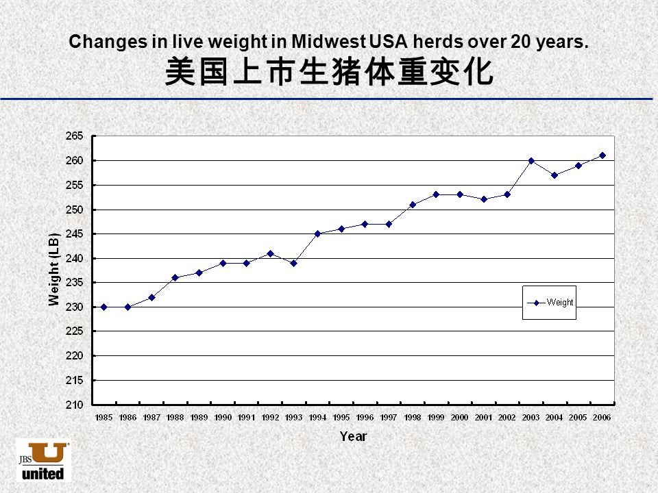 Changes in live weight in Midwest USA herds over 20 years. 美国上市生猪体重变化