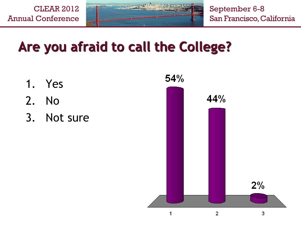 Are you afraid to call the College? 1.Yes 2.No 3.Not sure