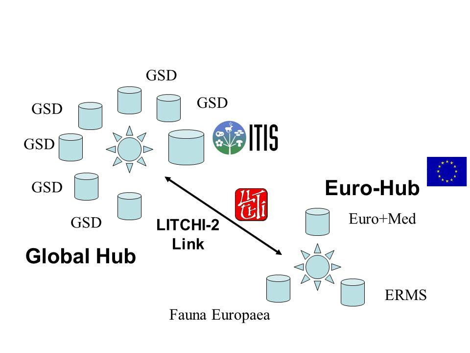 Global Hub LITCHI-2 Link Euro-Hub Euro+Med ERMS Fauna Europaea GSD