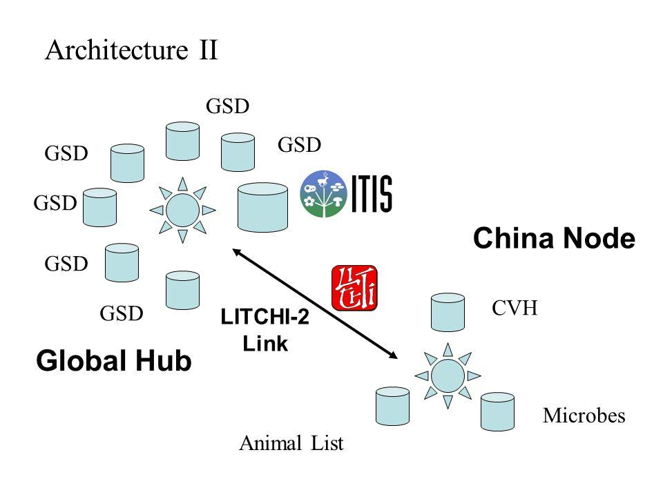 Global Hub LITCHI-2 Link CVH Microbes Animal List GSD Architecture II China Node