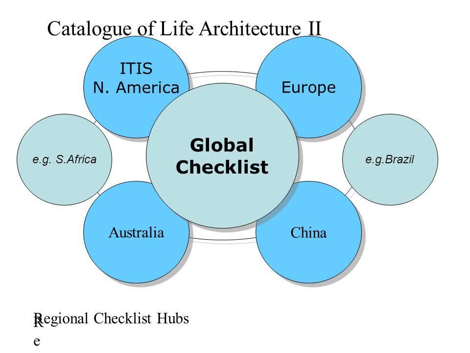 Europe China Australia ITIS N. America ITIS N. America Global Checklist Global Checklist Catalogue of Life Architecture II RegioRegio Regional Checkli