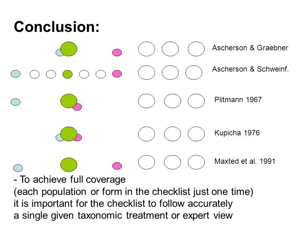 Ascherson & Graebner Ascherson & Schweinf. Plitmann 1967 Kupicha 1976 Maxted et al.
