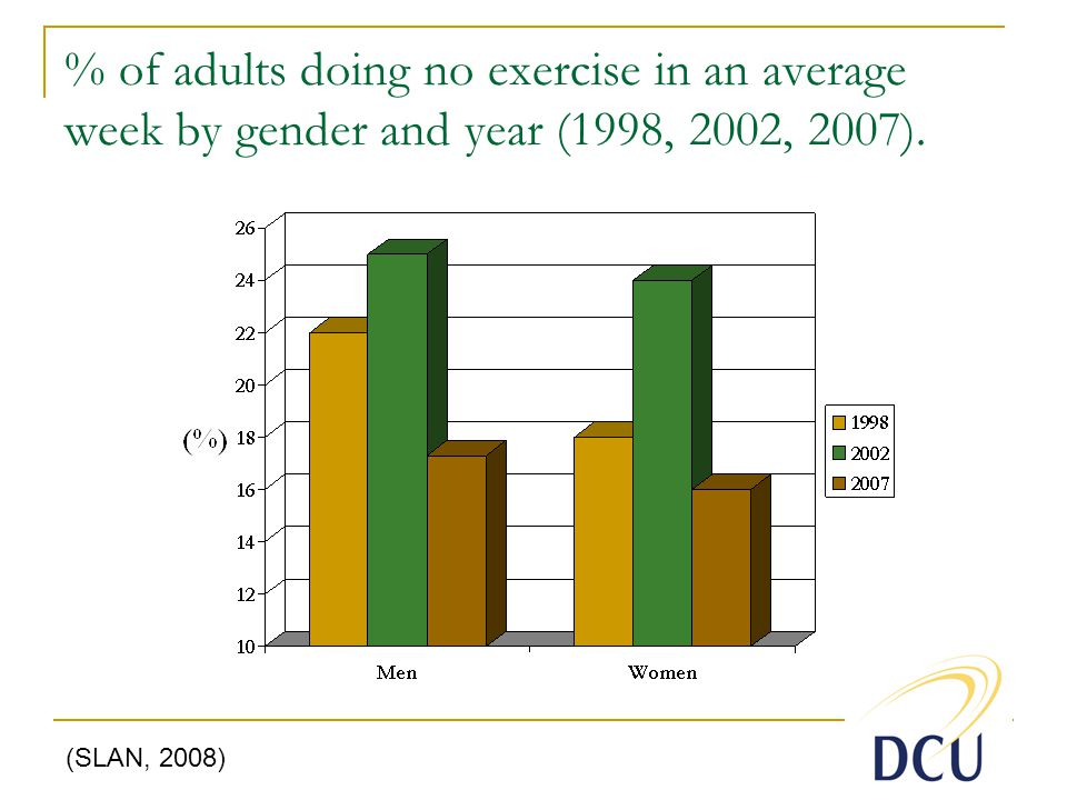 % of adults doing no exercise in an average week by gender and year (1998, 2002, 2007).