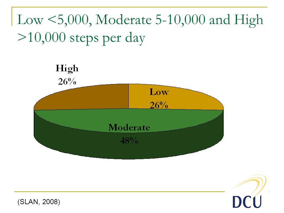 Low 10,000 steps per day (SLAN, 2008)
