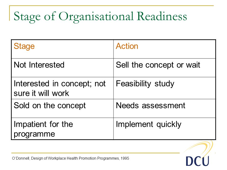 Stage of Organisational Readiness StageAction Not InterestedSell the concept or wait Interested in concept; not sure it will work Feasibility study Sold on the conceptNeeds assessment Impatient for the programme Implement quickly O'Donnell, Design of Workplace Health Promotion Programmes, 1995