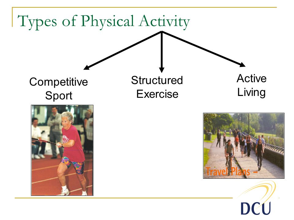 Active Living Types of Physical Activity Competitive Sport Structured Exercise