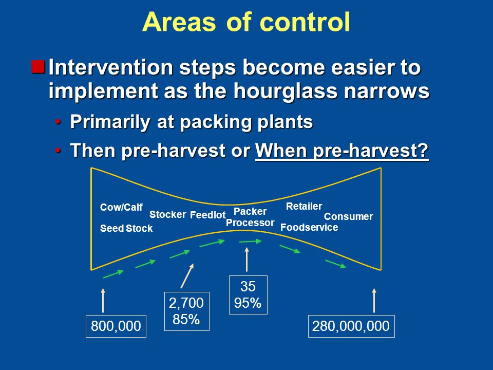 Areas of control Intervention steps become easier to implement as the hourglass narrows Intervention steps become easier to implement as the hourglass narrows Primarily at packing plantsPrimarily at packing plants Then pre-harvest or When pre-harvest Then pre-harvest or When pre-harvest.