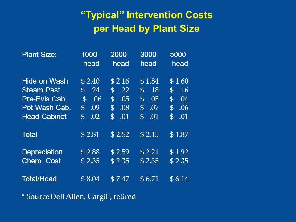 Typical Intervention Costs per Head by Plant Size Plant Size:1000 200030005000 head headhead head Hide on Wash $ 2.40$ 2.16$ 1.84$ 1.60 Steam Past.
