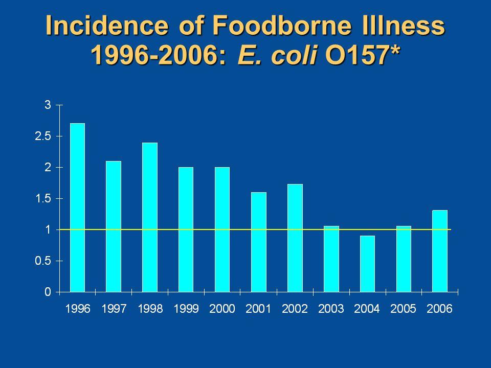 Incidence of Foodborne Illness 1996-2006: E.