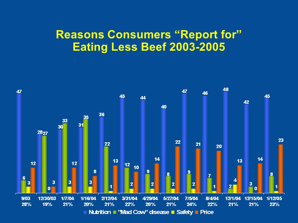 Reasons Consumers Report for Eating Less Beef 2003-2005 Percent of consumers citing reasons for eating less beef