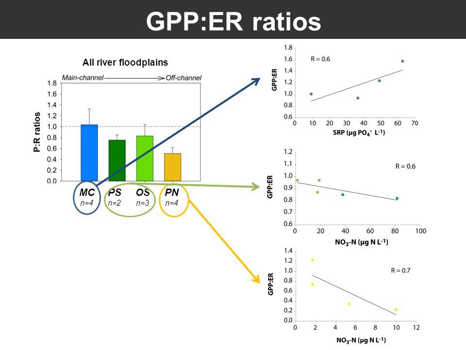 GPP:ER ratios MC n=4 All river floodplains PS n=2 OS n=3 PN n=4