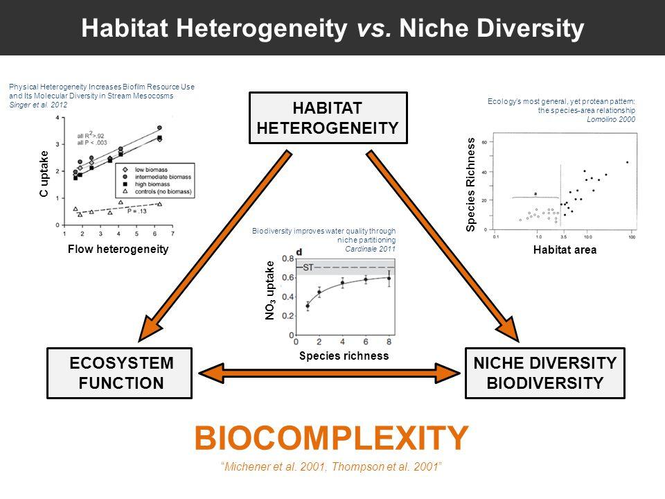 Habitat Heterogeneity vs.