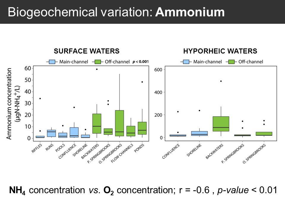 SURFACE WATERSHYPORHEIC WATERS Biogeochemical variation: Ammonium NH 4 concentration vs.