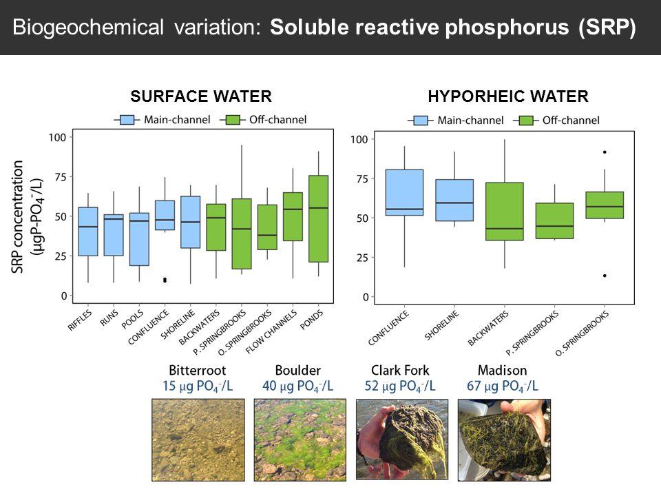 SURFACE WATERHYPORHEIC WATER Biogeochemical variation: Soluble reactive phosphorus (SRP)