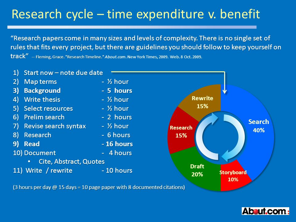 Research cycle – time expenditure v.