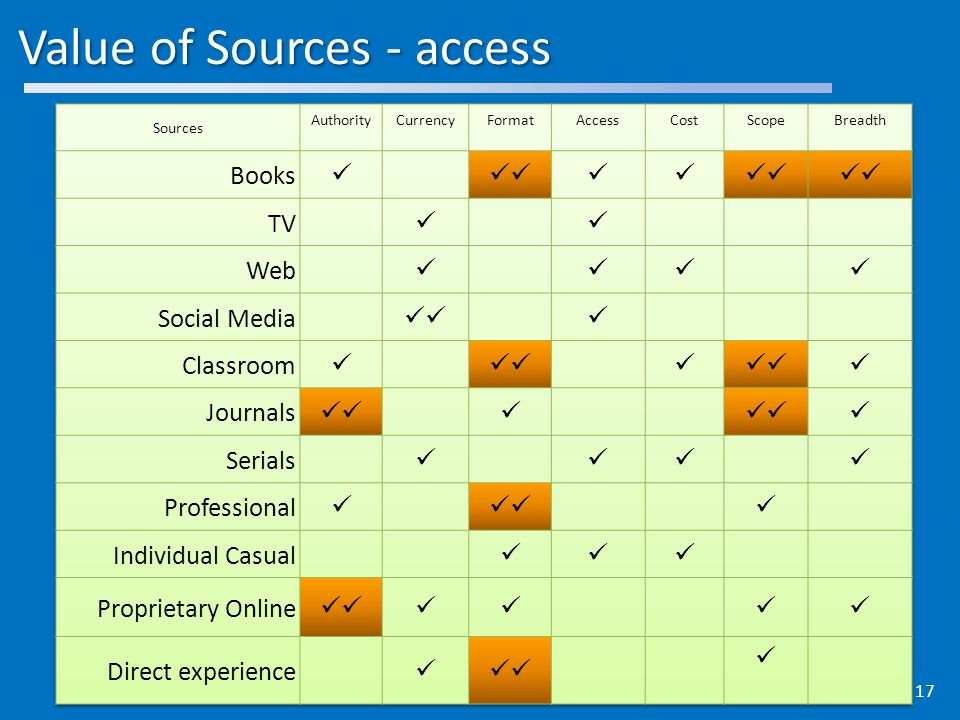 Value of Sources - access 17