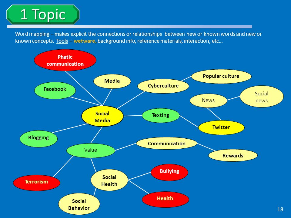 Word mapping – makes explicit the connections or relationships between new or known words and new or known concepts.