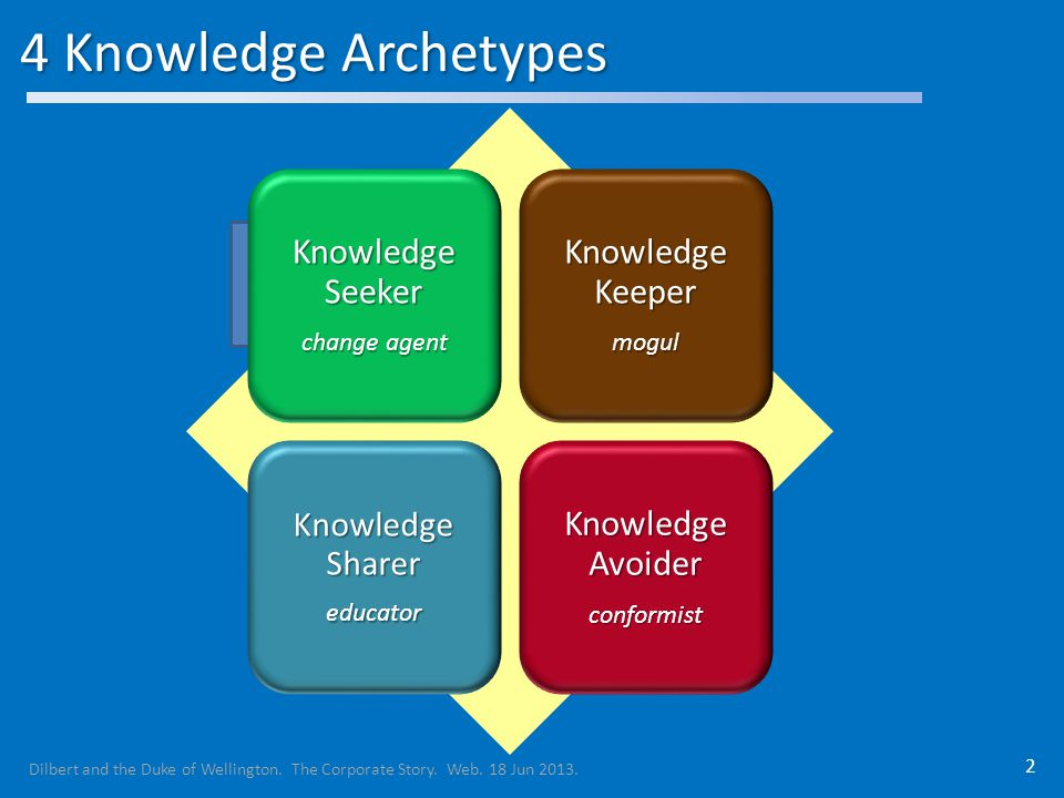 4 Knowledge Archetypes 2 Knowledge Seeker change agent Knowledge Keeper mogul Knowledge Sharer educator Knowledge Avoider conformist Dilbert and the Duke of Wellington.