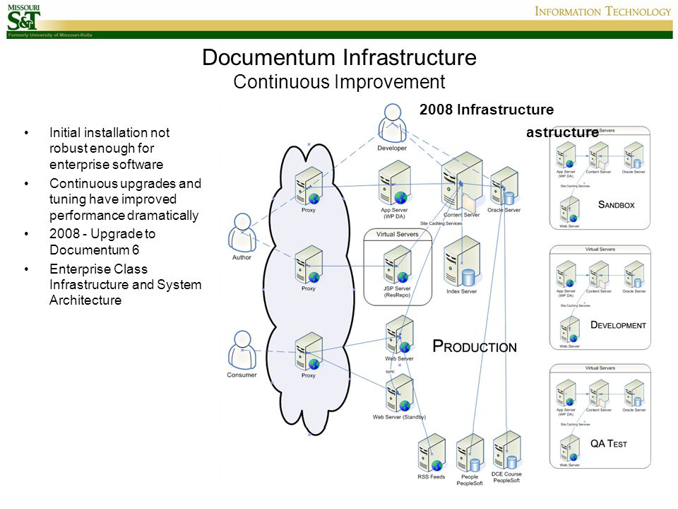 Documentum Infrastructure Continuous Improvement Initial installation not robust enough for enterprise software Continuous upgrades and tuning have im