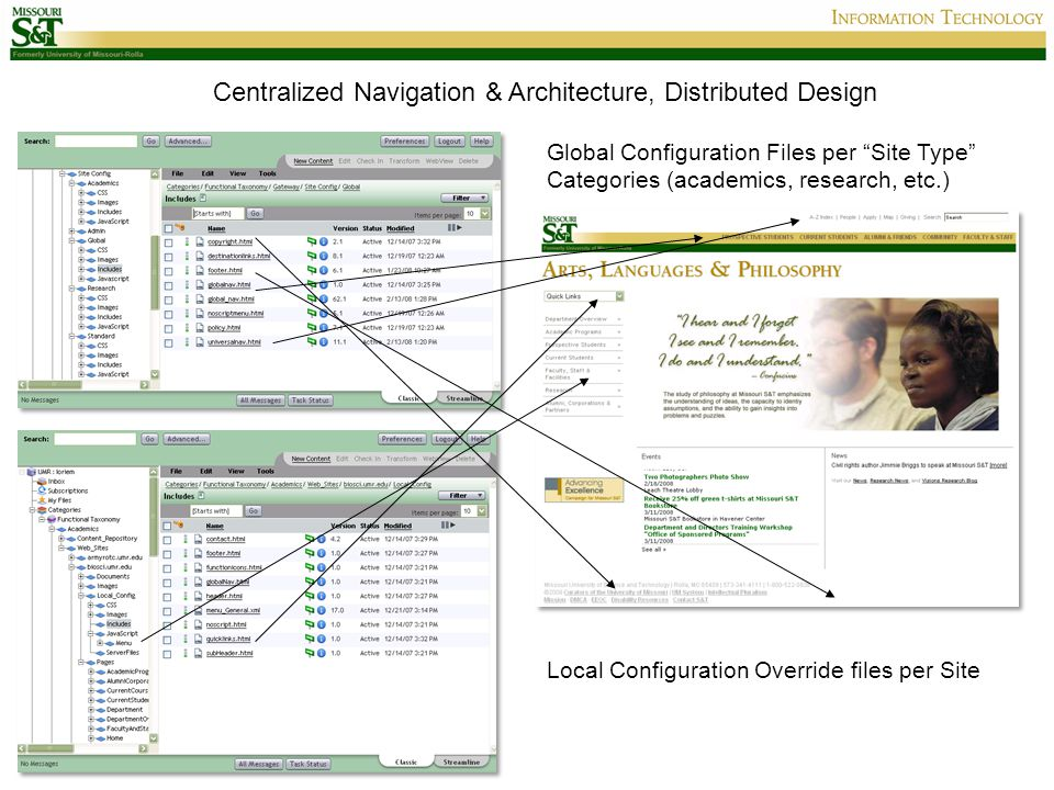 Global Configuration Files per Site Type Categories (academics, research, etc.) Local Configuration Override files per Site Centralized Navigation & Architecture, Distributed Design