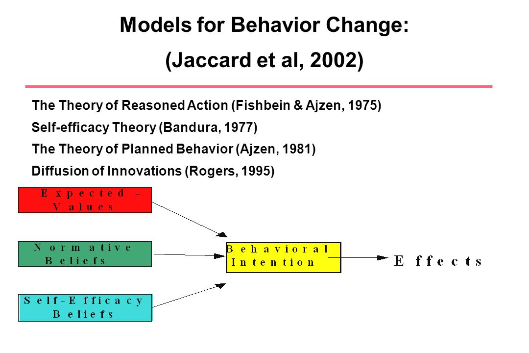 Models for Behavior Change: (Jaccard et al, 2002) The Theory of Reasoned Action (Fishbein & Ajzen, 1975) Self-efficacy Theory (Bandura, 1977) The Theo
