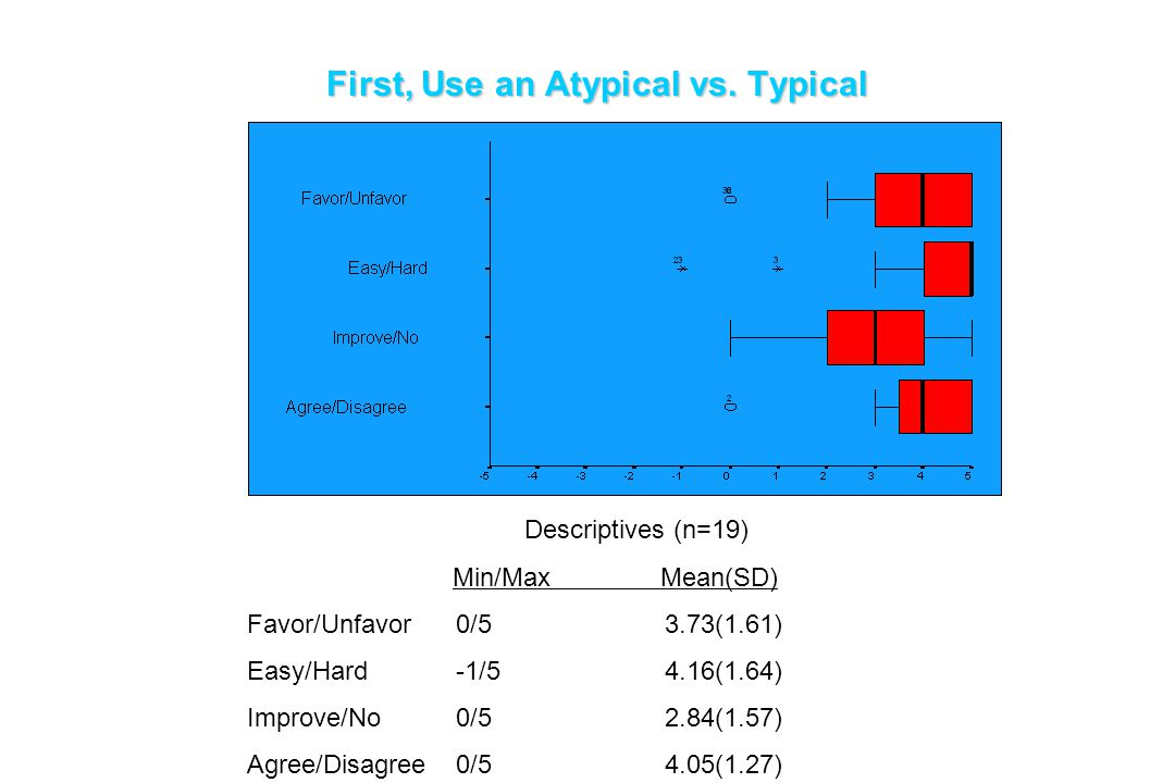 First, Use an Atypical vs. Typical Descriptives (n=19) Min/Max Mean(SD) Favor/Unfavor0/53.73(1.61) Easy/Hard-1/54.16(1.64) Improve/No0/52.84(1.57) Agr