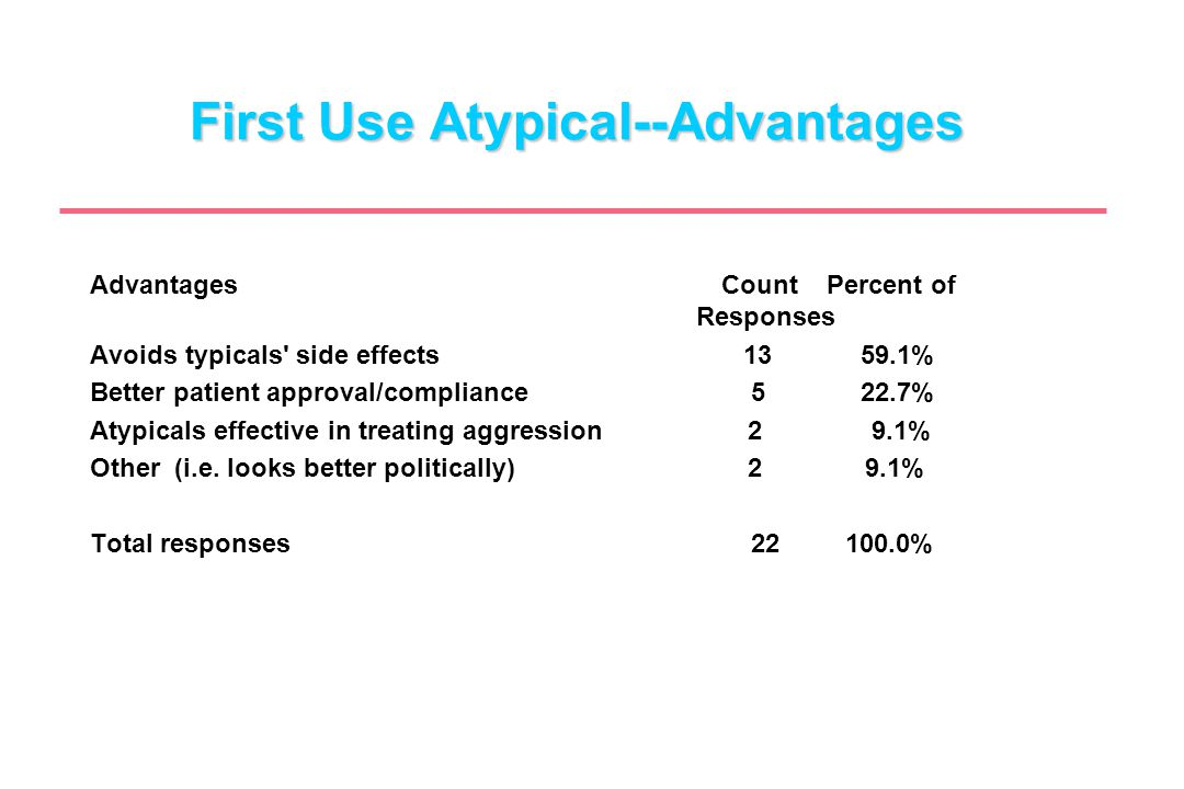 First Use Atypical--Advantages AdvantagesCountPercent of Responses Avoids typicals' side effects 13 59.1% Better patient approval/compliance 5 22.7% A
