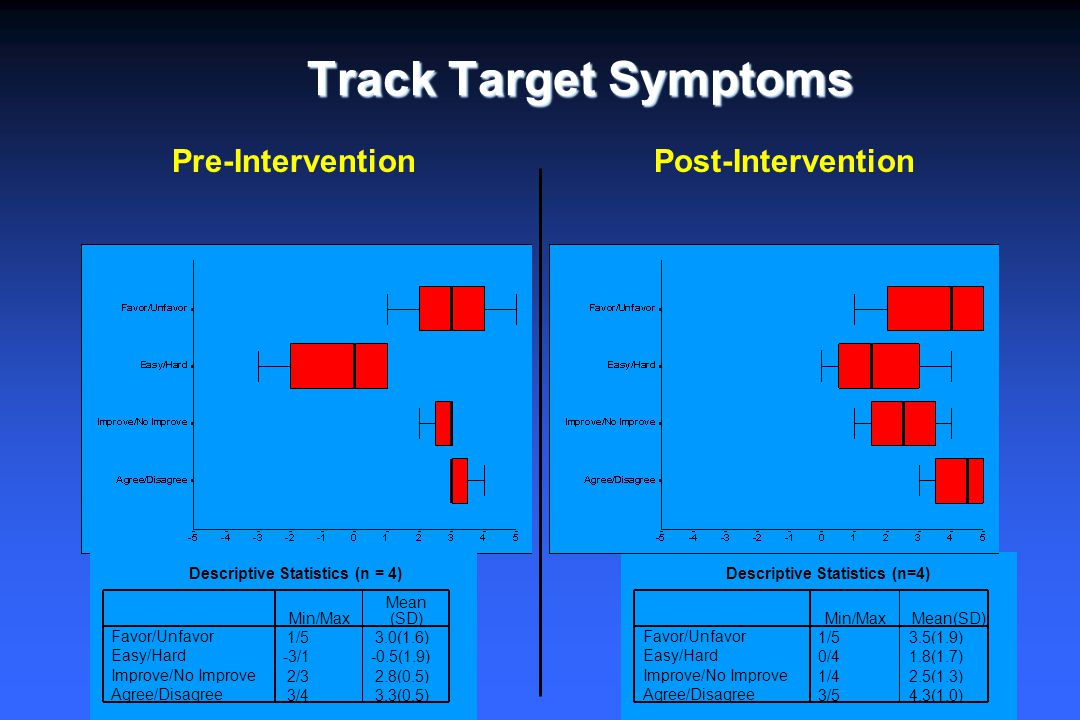 Track Target Symptoms Pre-InterventionPost-Intervention Descriptive Statistics (n=4) 1/53.5(1.9) 0/41.8(1.7) 1/42.5(1.3) 3/54.3(1.0) Favor/Unfavor Eas