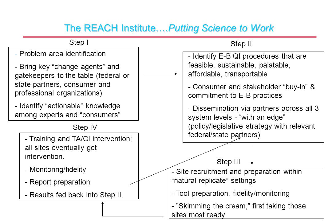 "The REACH Institute….Putting Science to Work - Problem area identification - Bring key ""change agents"" and gatekeepers to the table (federal or state"
