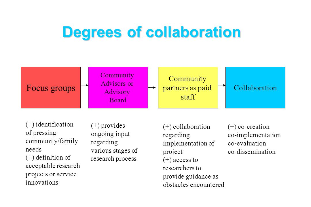 Degrees of collaboration Focus groups Community Advisors or Advisory Board Community partners as paid staff Collaboration (+) identification of pressi