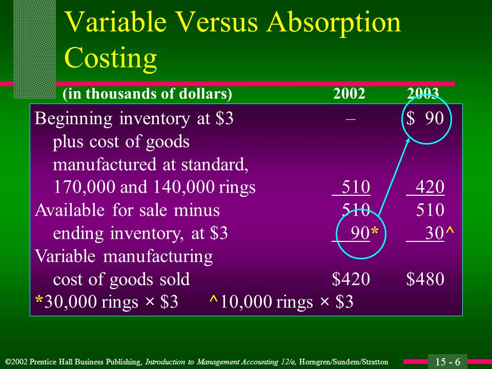 ©2002 Prentice Hall Business Publishing, Introduction to Management Accounting 12/e, Horngren/Sundem/Stratton 15 - 6 Variable Versus Absorption Costing Beginning inventory at $3 –$ 90 plus cost of goods manufactured at standard, 170,000 and 140,000 rings 510 420 Available for sale minus 510 510 ending inventory, at $3 90* 30^ Variable manufacturing cost of goods sold$420$480 *30,000 rings × $3 ^10,000 rings × $3 (in thousands of dollars)20022003
