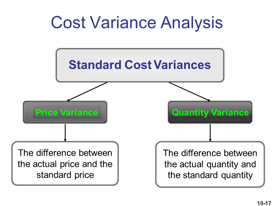 10-17 Standard Cost Variances Cost Variance Analysis Quantity Variance Price Variance The difference between the actual price and the standard price T
