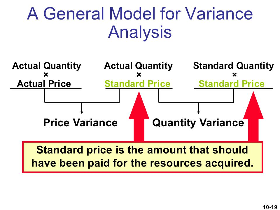 10-19 A General Model for Variance Analysis Actual Quantity Actual Quantity Standard Quantity × × × Actual Price Standard Price Standard Price Price V