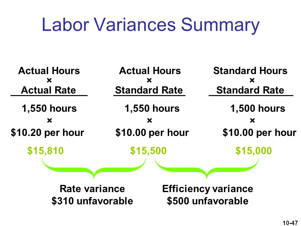10-47 Actual Hours Actual Hours Standard Hours × × × Actual Rate Standard Rate Standard Rate Labor Variances Summary Rate variance $310 unfavorable Ef