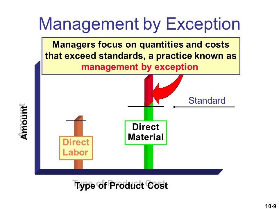 10-9 Management by Exception Direct Material Type of Product Cost Amount Direct Labor Standard Managers focus on quantities and costs that exceed stan