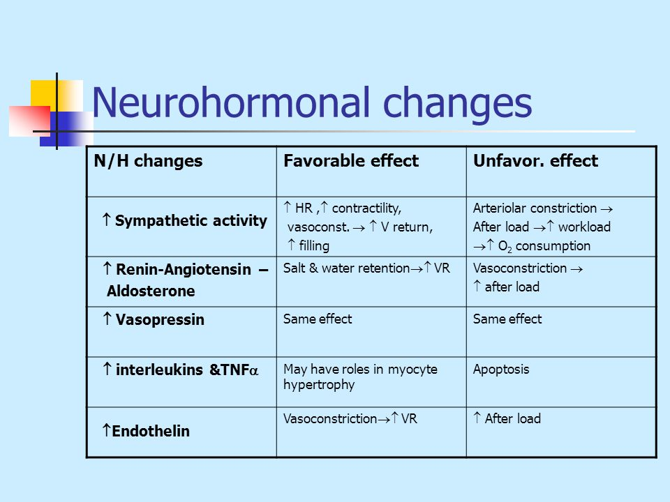 Neurohormonal changes N/H changesFavorable effectUnfavor.