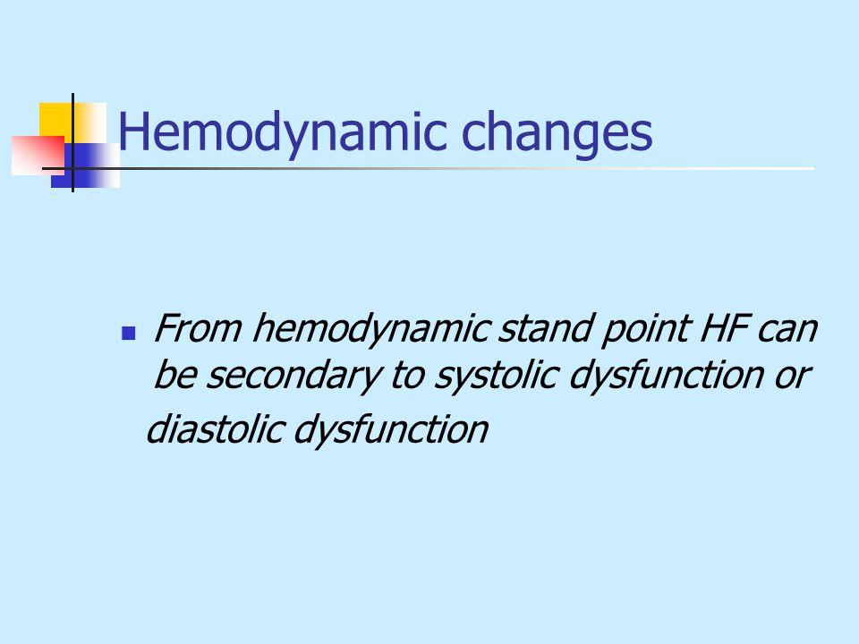 Neurohormonal changes N/H changesFavorable effectUnfavor.