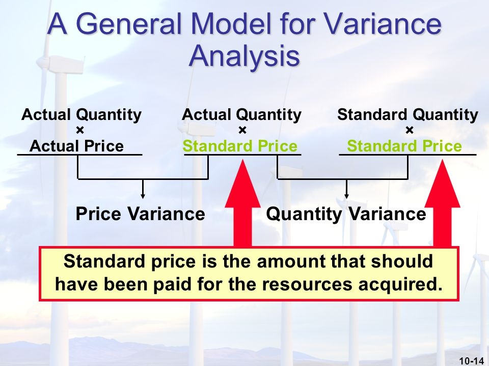 10-14 A General Model for Variance Analysis Actual Quantity Actual Quantity Standard Quantity × × × Actual Price Standard Price Standard Price Price VarianceQuantity Variance Standard price is the amount that should have been paid for the resources acquired.