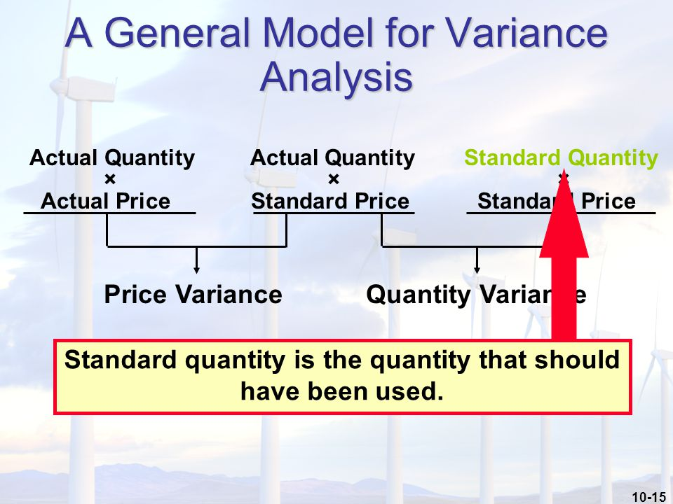 10-15 A General Model for Variance Analysis Actual Quantity Actual Quantity Standard Quantity × × × Actual Price Standard Price Standard Price Price VarianceQuantity Variance Standard quantity is the quantity that should have been used.