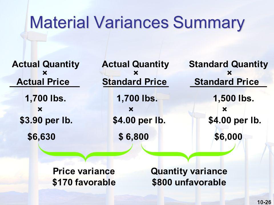 10-26 Actual Quantity Actual Quantity Standard Quantity × × × Actual Price Standard Price Standard Price 1,700 lbs. 1,700 lbs. 1,500 lbs. × × × $3.90
