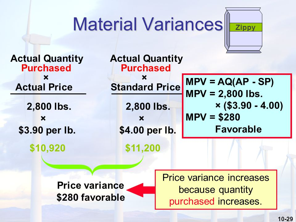 10-29 Material Variances Actual Quantity Actual Quantity Purchased Purchased × × Actual Price Standard Price 2,800 lbs.