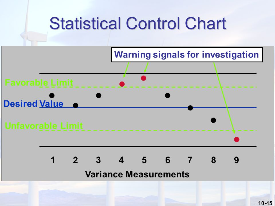 10-45 Statistical Control Chart 123456789 Variance Measurements Favorable Limit Unfavorable Limit Desired Value Warning signals for investigation
