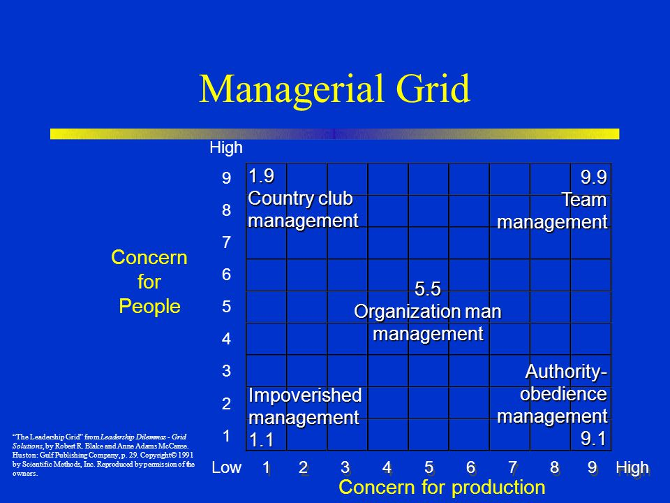 Managerial Grid High 9 8 7 6 5 4 3 2 1 Low 1 2 3 4 5 6 7 8 9 High Concern for production Concern for People 1.9 Country club management 5.5 Organization man management Impoverishedmanagement1.1 9.9Teammanagement Authority-obediencemanagement9.1 The Leadership Grid from Leadership Dilemmas - Grid Solutions, by Robert R.