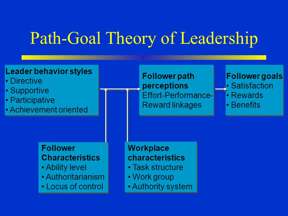 Path-Goal Theory of Leadership Leader behavior styles Directive Supportive Participative Achievement oriented Follower path perceptions Effort-Performance- Reward linkages Follower goals Satisfaction Rewards Benefits Workplace characteristics Task structure Work group Authority system Follower Characteristics Ability level Authoritarianism Locus of control
