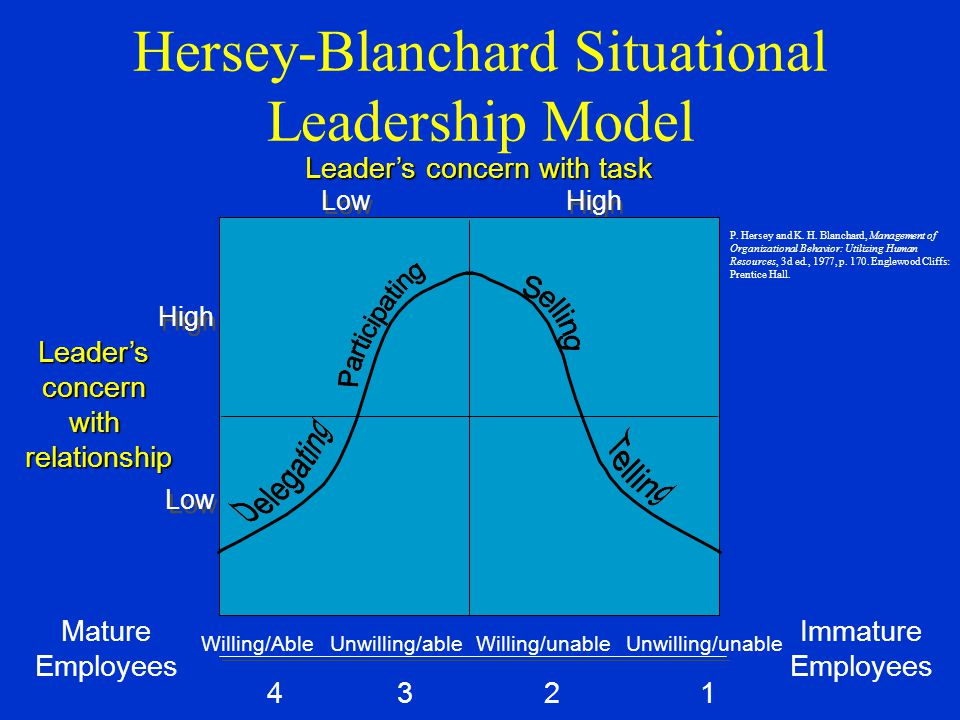 Hersey-Blanchard Situational Leadership Model Immature Employees Low High Low Mature Employees Willing/Able Unwilling/ableWilling/unable Unwilling/unable 4 3 2 1 Leader's concern with task Leader'sconcernwithrelationship P.