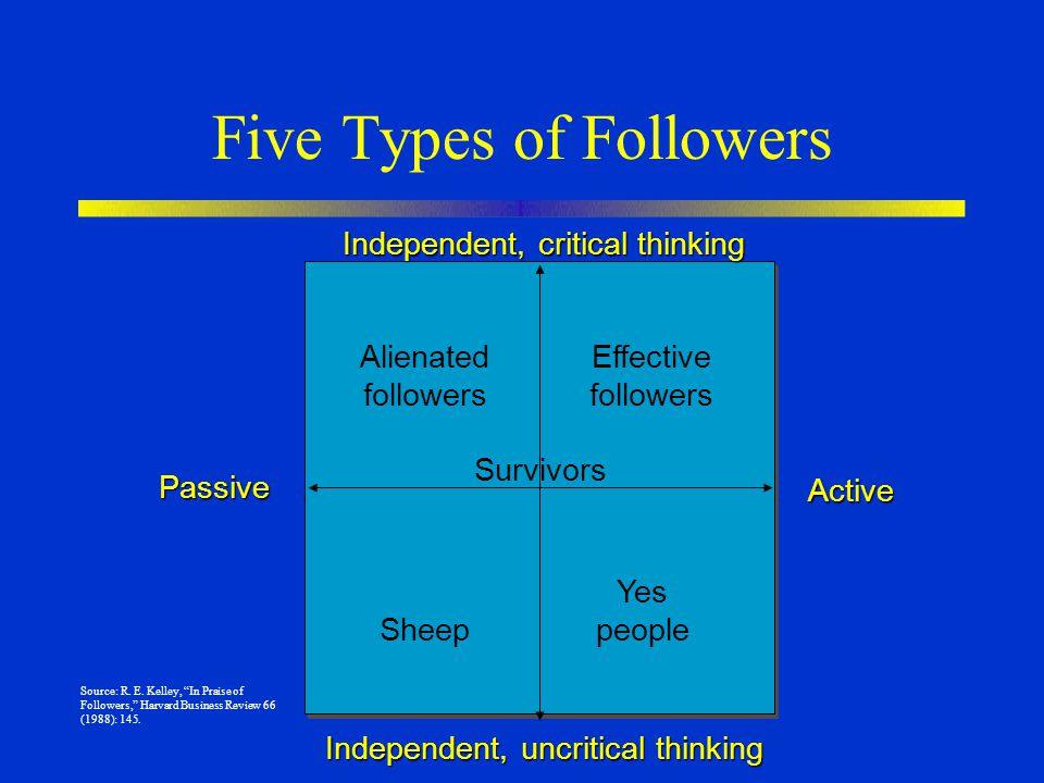 Five Types of Followers Independent, uncritical thinking Independent, critical thinking Passive Active Alienated followers Survivors Sheep Yes people Effective followers Source: R.